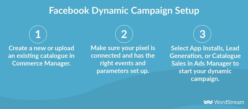 facebook dynamic ads--three-step campaign setup chart