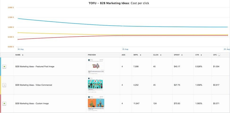 Facebook lead ad graph