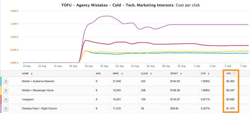 Facebook lead ads graph