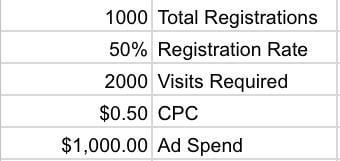 Facebook lead ad webinar registration results