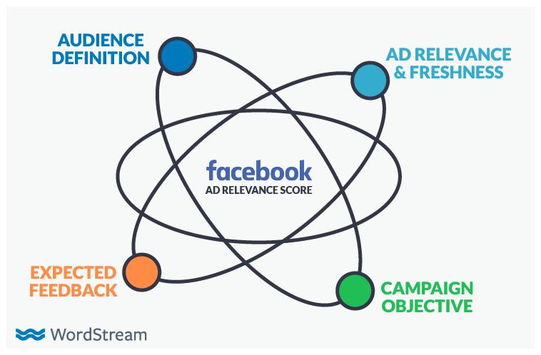 facebook-sunsets-relevance-score-factors