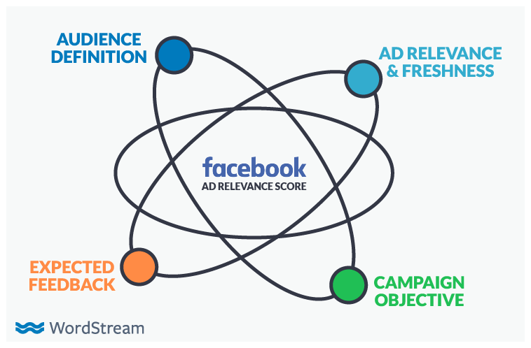 online-advertising-news-round-up-facebook-relevance-score