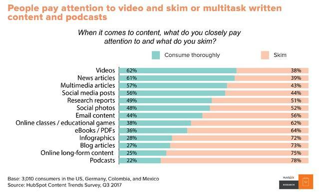 video watching graph