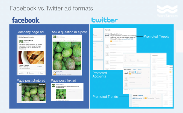 Facebook vs Twitter Ad Types