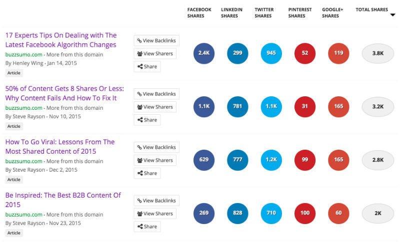 Freelance writing work BuzzSumo social shares dashboard