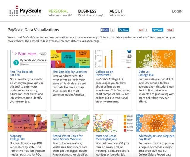 data visualization content