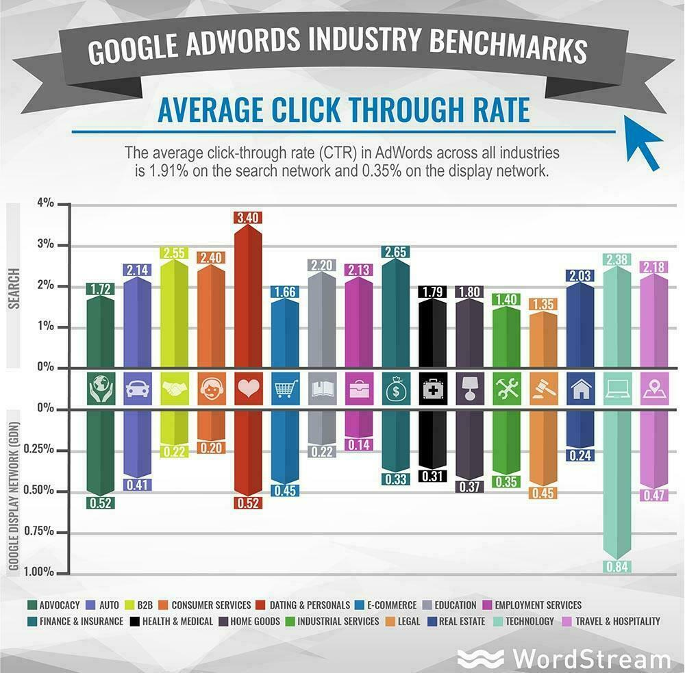 google advertising benchmarks