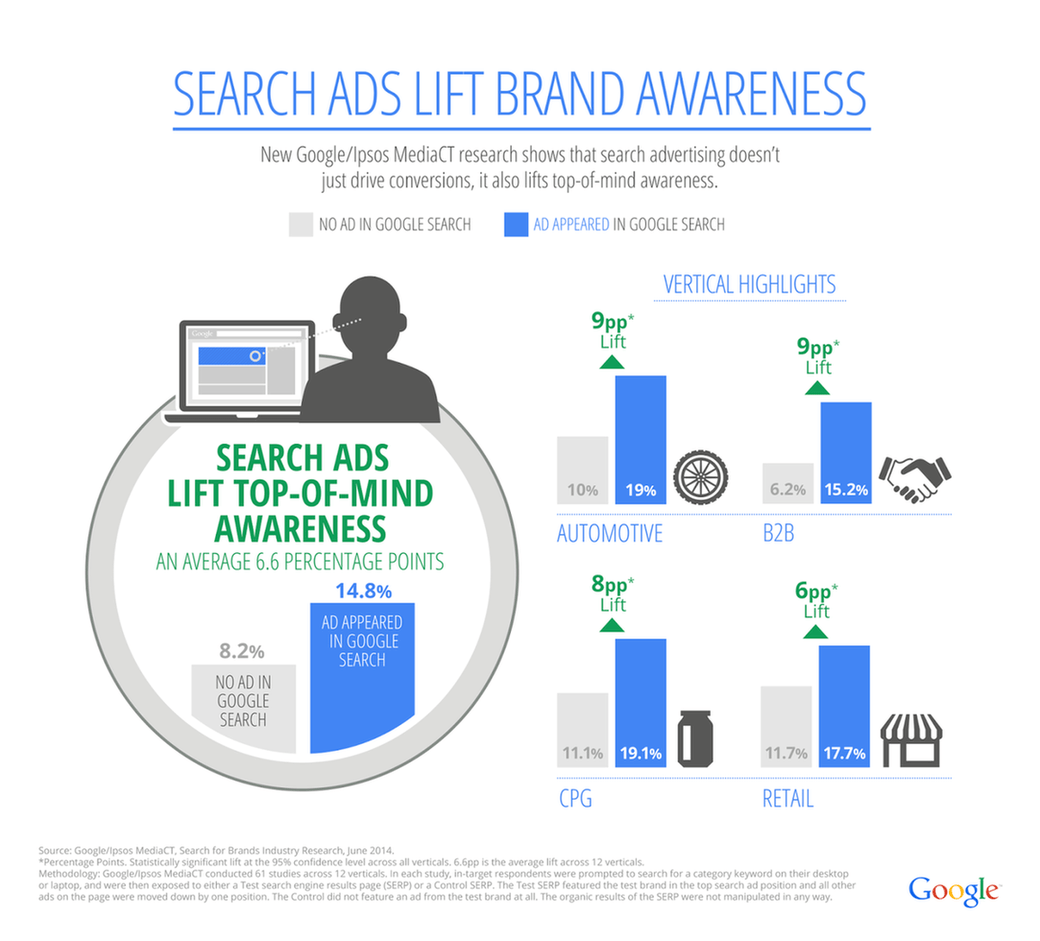 brand awareness lift