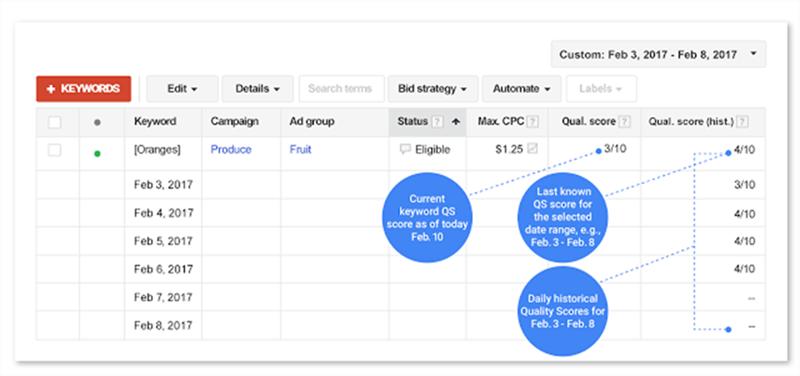 google adwords quality score historical data