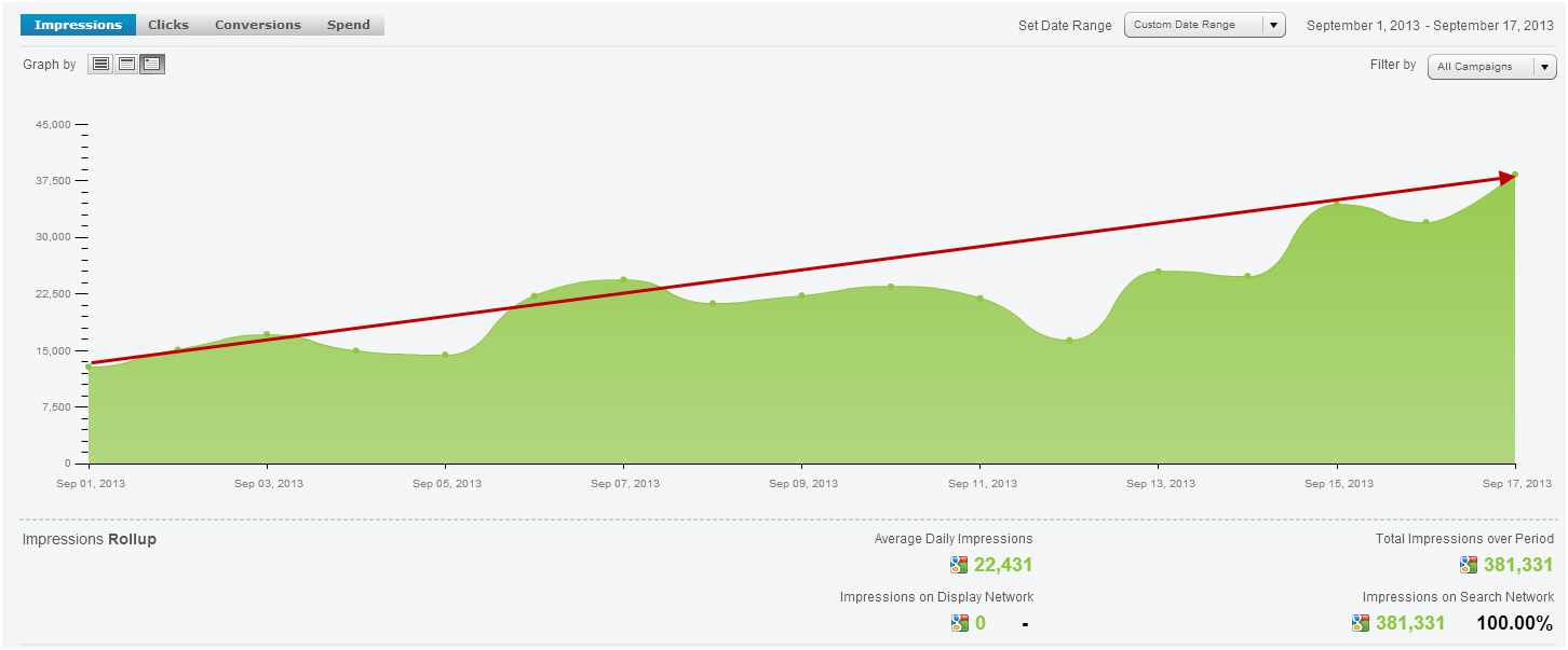Quality Score Impression Share