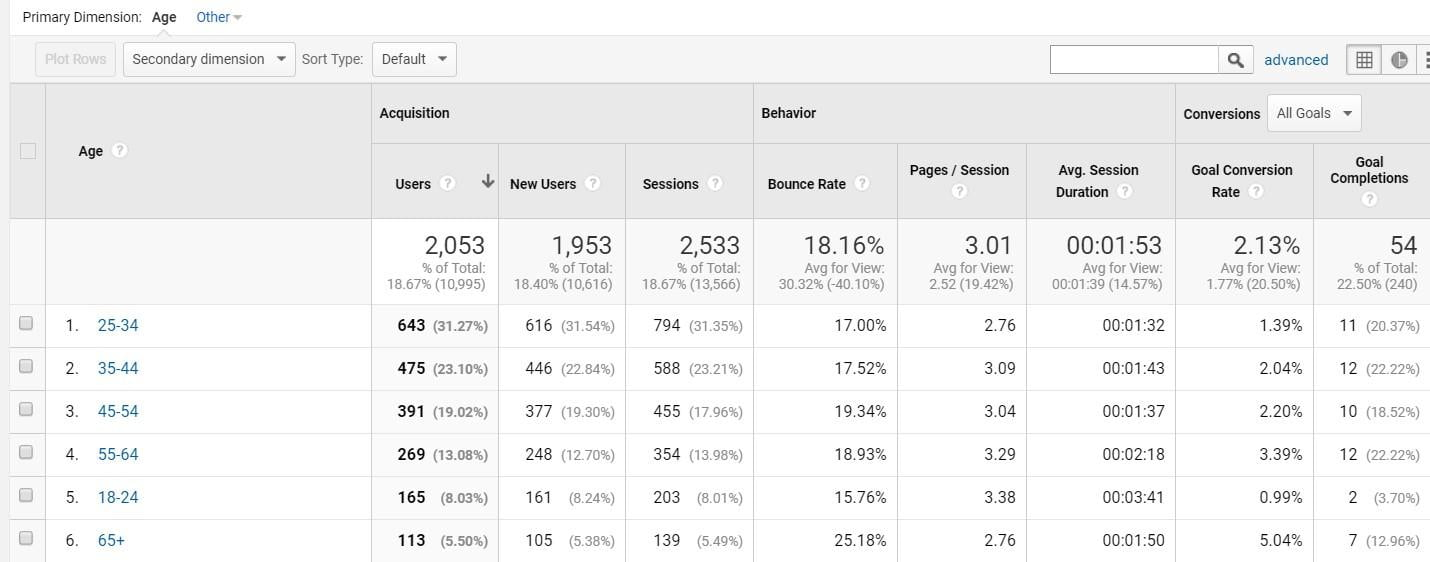 Google analytics In-Market Segment example