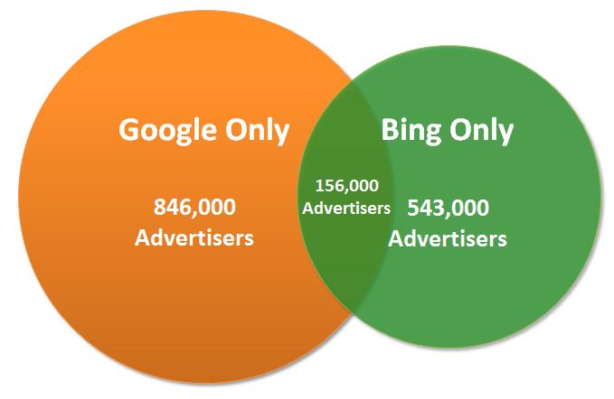 bing vs. google markets