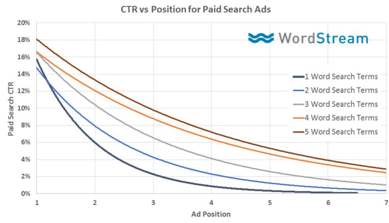 position vs google click through rate