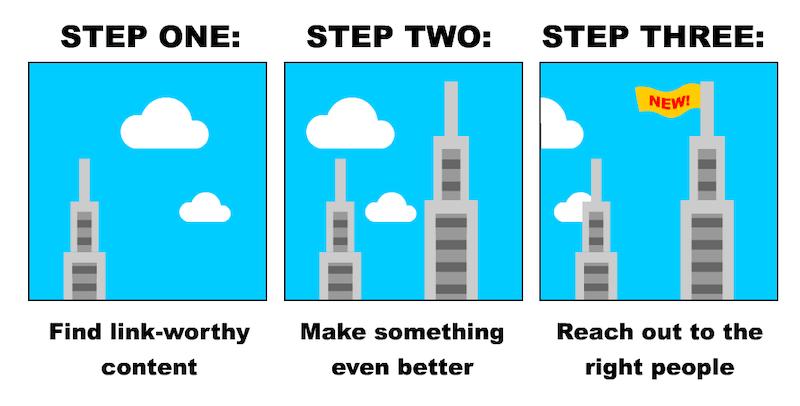 google-eat-skyscraper-technique