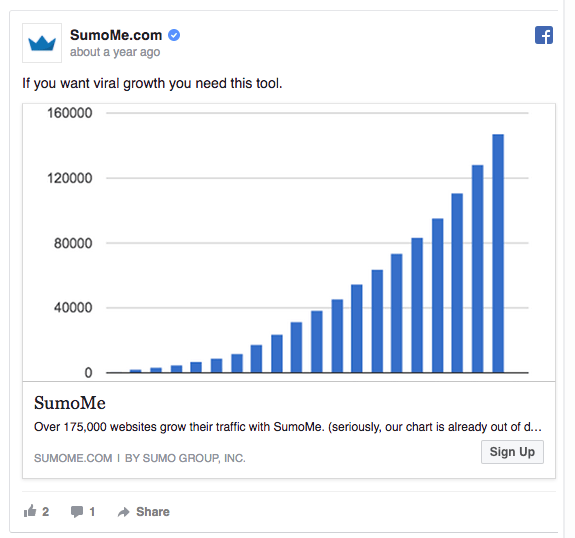 google-facebook-copywriting-tips-sumome-news-feed-ad-example