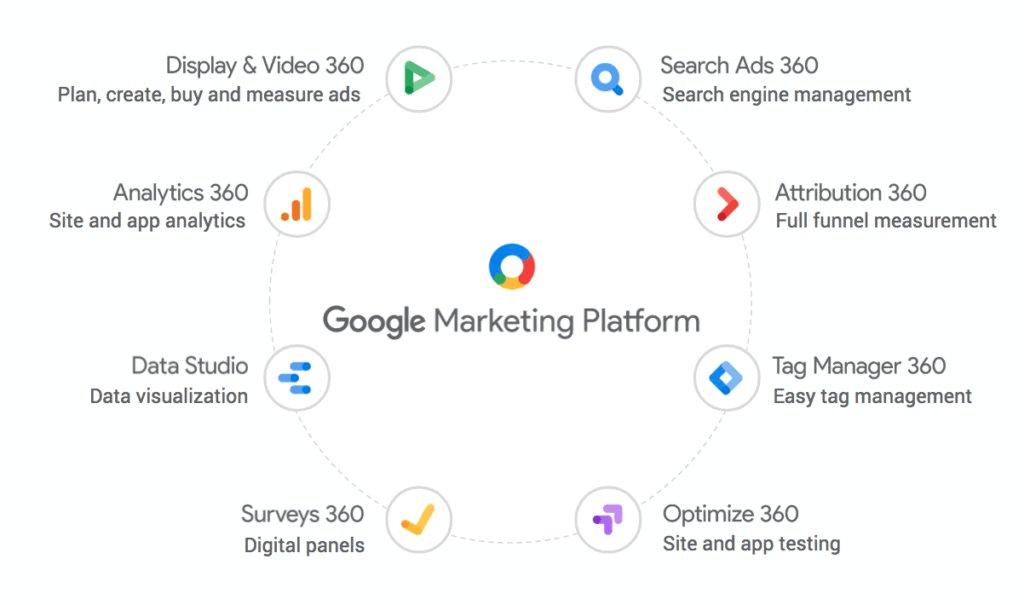 Google Marketing Live 2018 Marketing Platform
