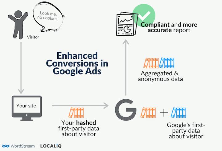 diagram of google ads enhanced conversions