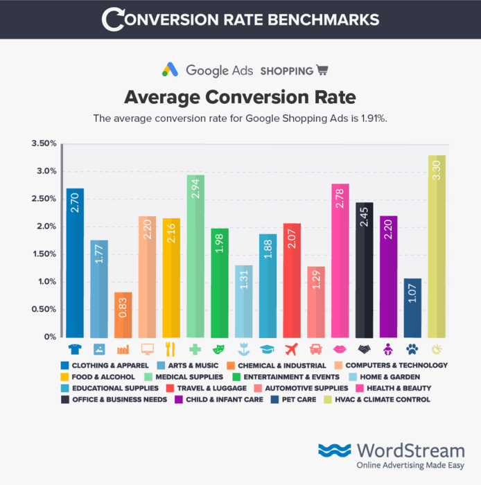 google-shopping-conversion-rate-benchmark-data