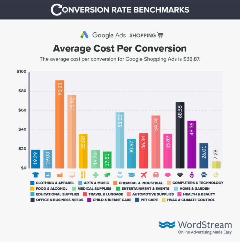 google-shopping-cost-per-conversion-benchmark-data