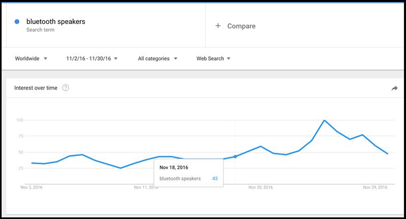 black friday keyword search volume