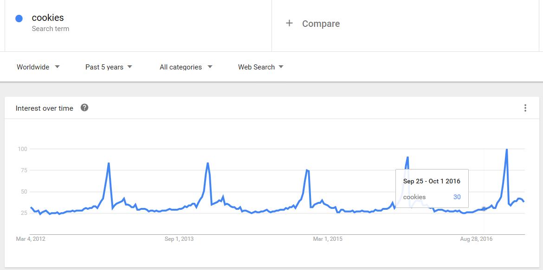 Google Trends food advertising