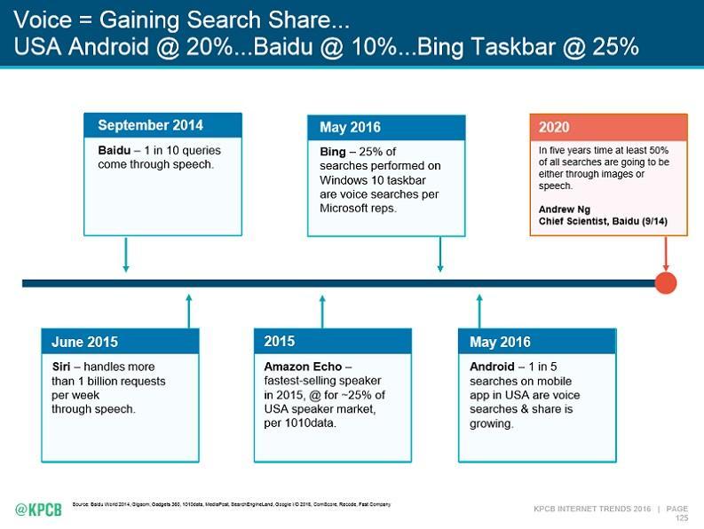 Google Voice Search voice search share volume