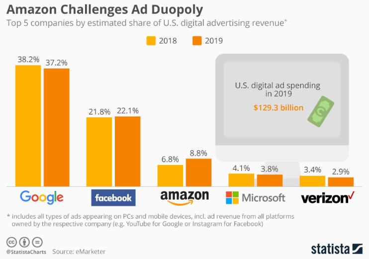 google-vs-amazon-digital-marketing-market
