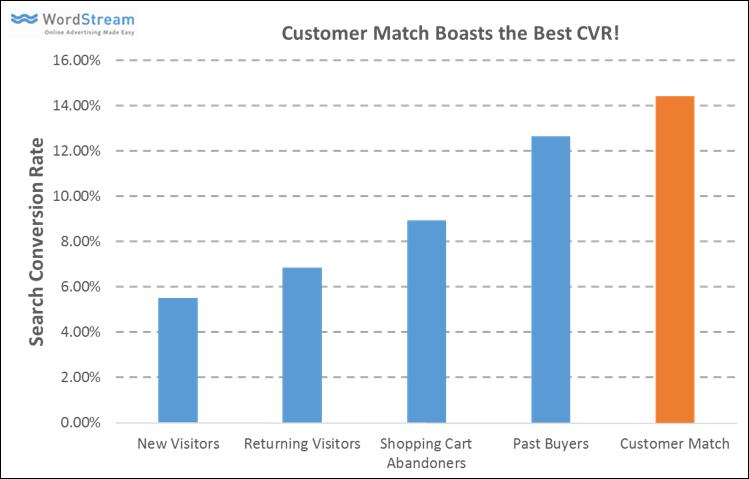 holiday-marketing-tips-customer-match-effectiveness