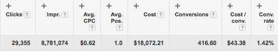 cost per conversion for contextual display