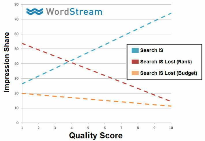 quality score vs impression share