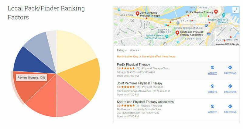Hyperlocal marketing Local Pack ranking factors Moz