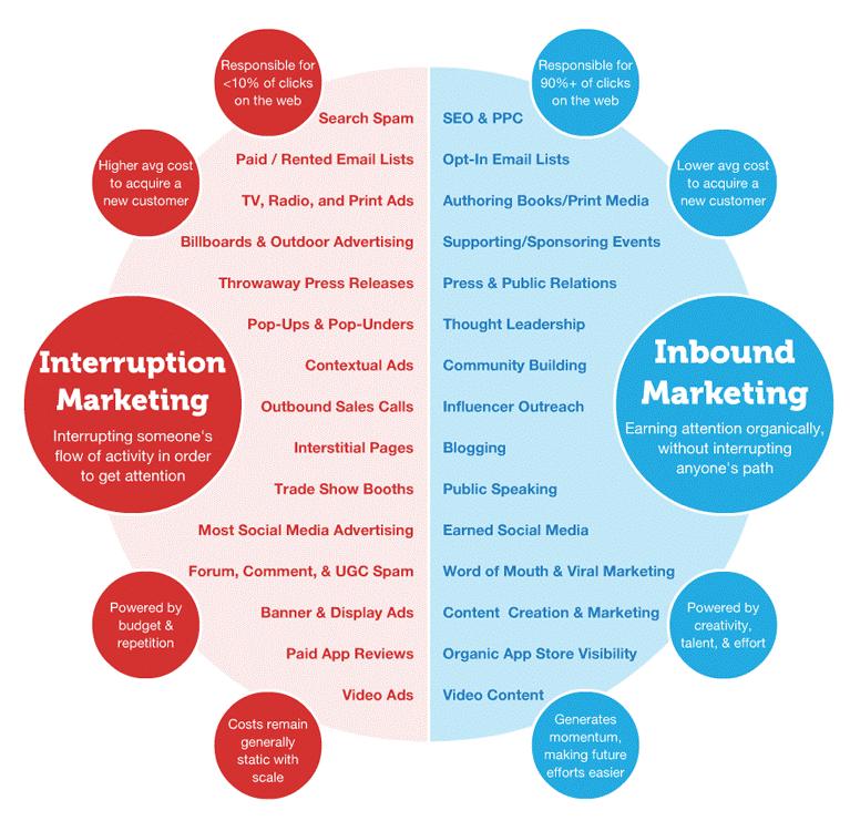 Inbound marketing strategy comparing to interruption or outbound marketing