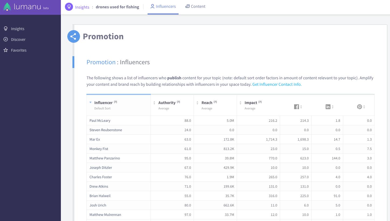 Influencer marketing for content promotion Lumanu screenshot