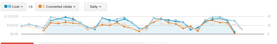 seasonal ppc performance dips