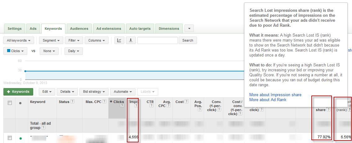 Keyword Planner Impressions