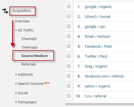 Keyword Search Volume Google Analytics traffic sources