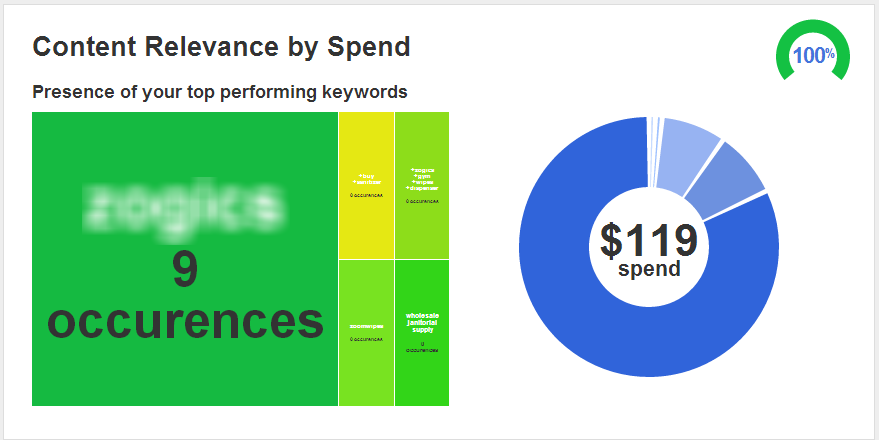 AdWords Content Relevance