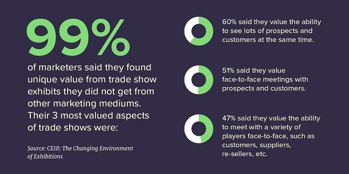 stats about offline marketing working