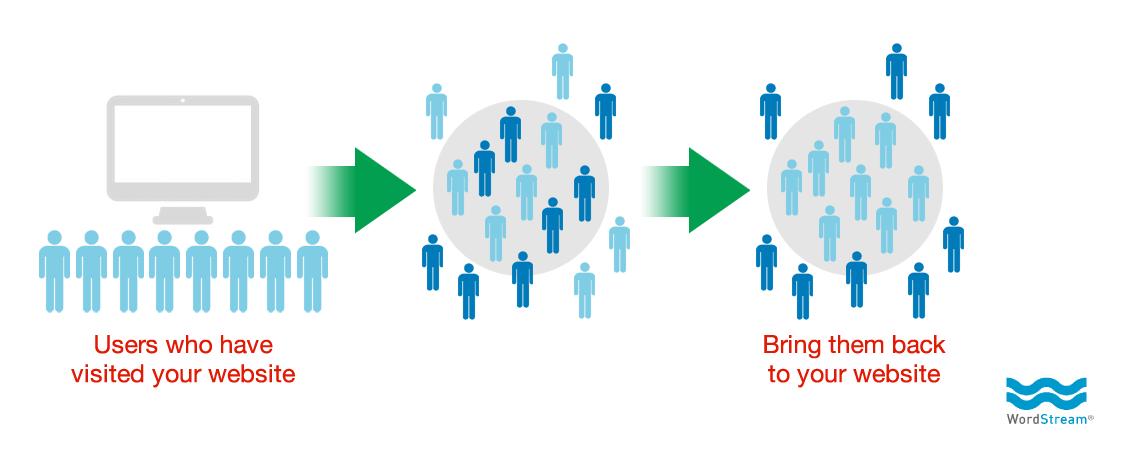 Lead generation strategies remarketing diagram