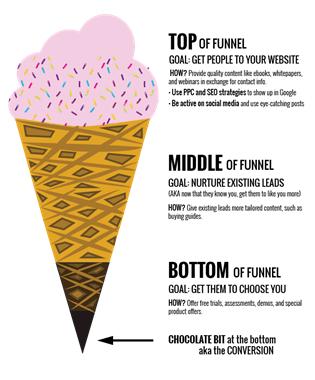 lead-generation-strategies-funnel-diagram