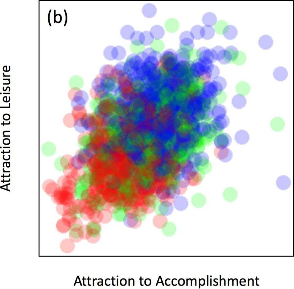 interest in leisure versus accomplishment