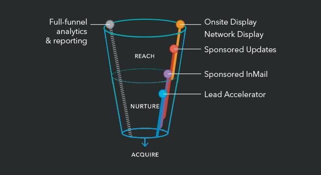 LinkedIn Lead Accelerator