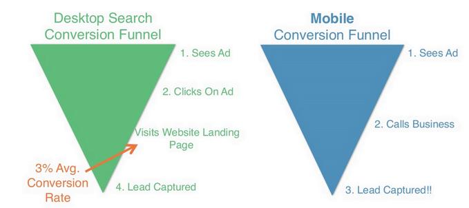 Local business marketing image of a desktop funnel path vs. a mobile conversion funnel path