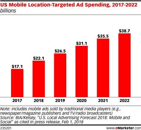 location-based marketing spend bar graph