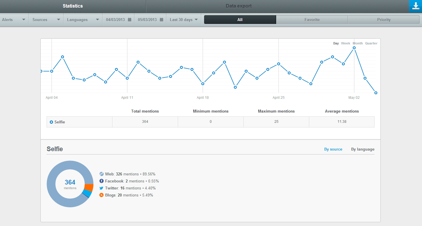 Brand Mention Statistics