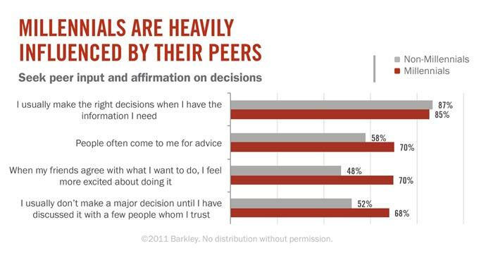 Generational Marketing Tactics Influenced