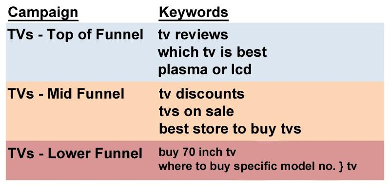 mobile conversion rates tvs