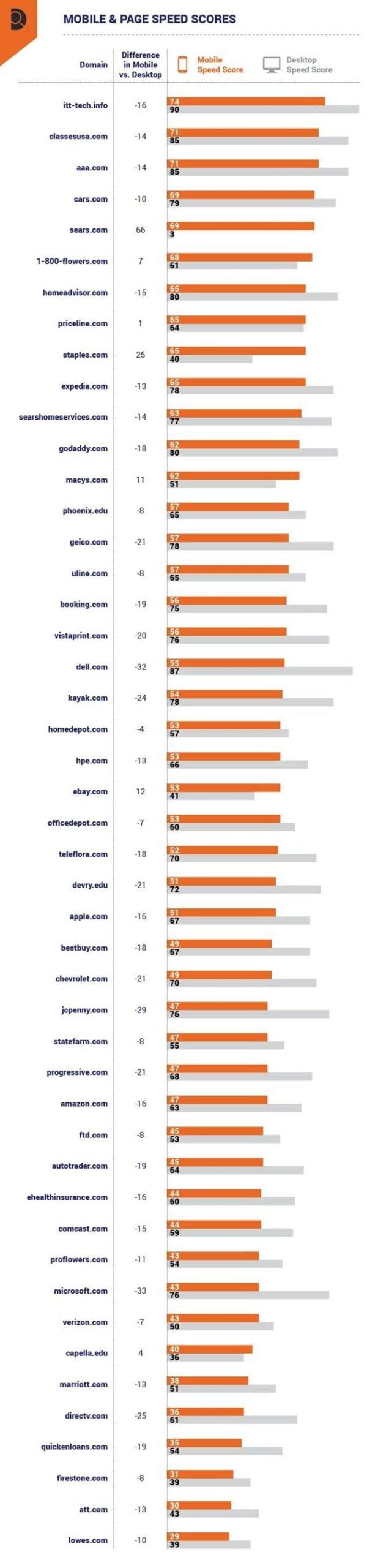 mobile vs desktop page speed