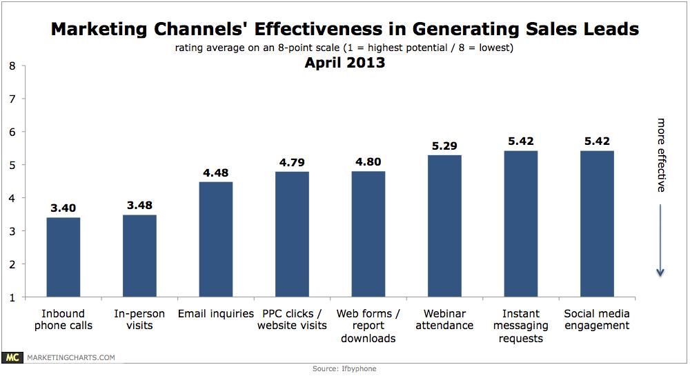 marketing channel effectiveness chart