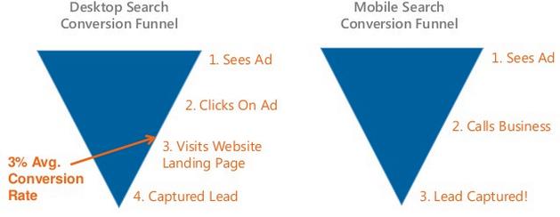 desktop vs. mobile conversion funnel